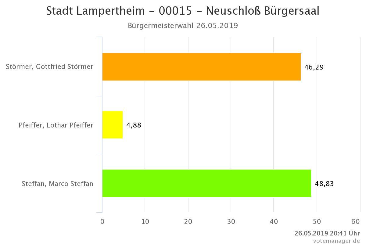 Ergebnis der Bürgermeisterwahl in Neuschloß.